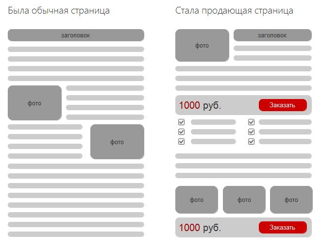 Как сделать быстрые ссылки для одностраничного сайта
